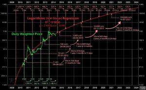 previsiones bitcoin